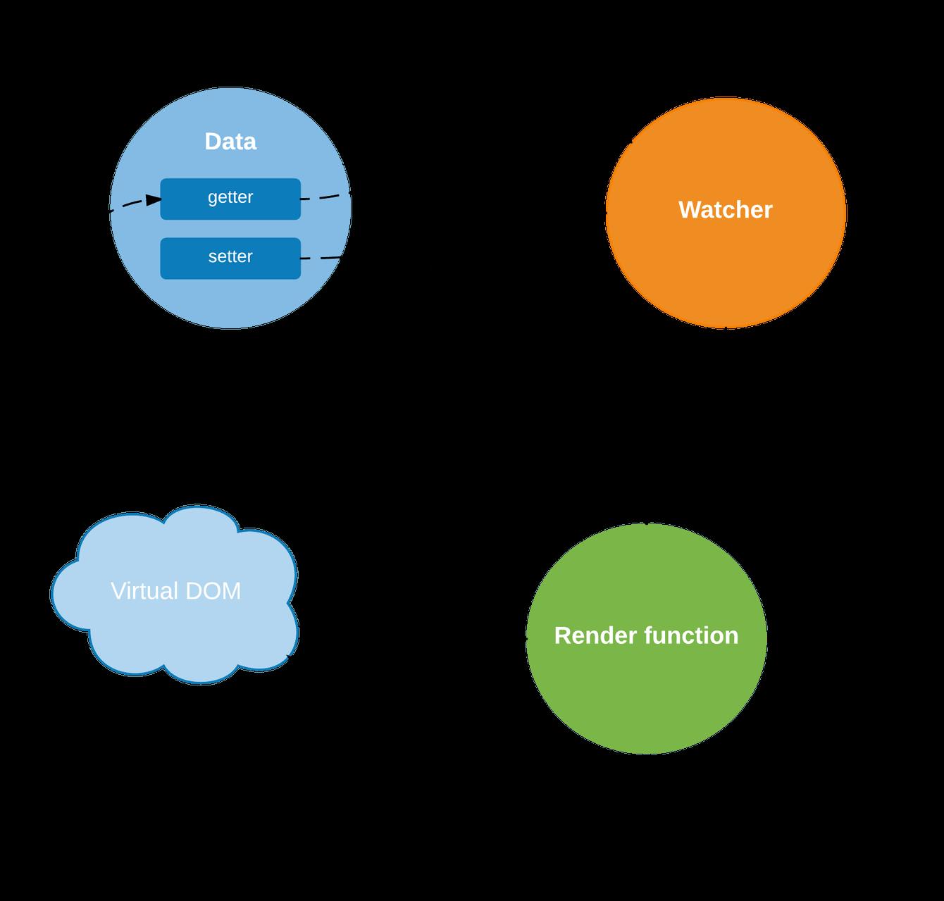 Understanding Vue js reactivity