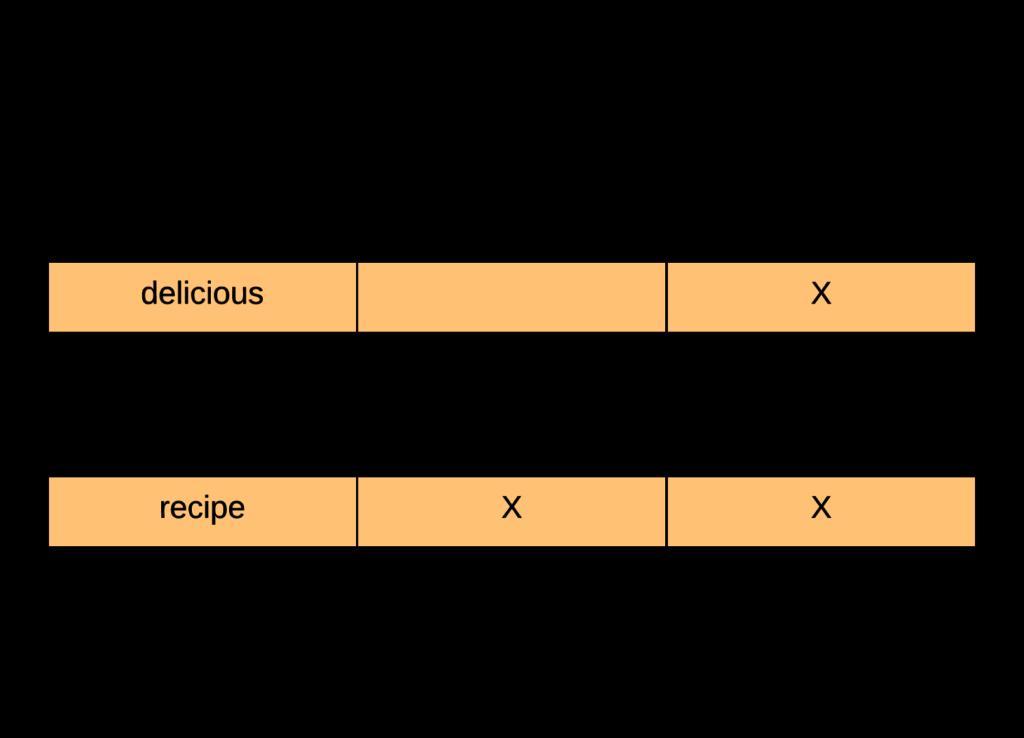 Understanding the Inverted Index in Elasticsearch