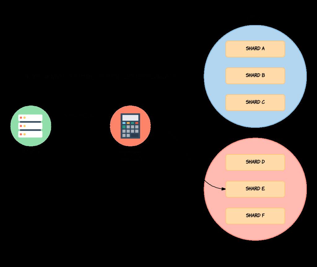 Understanding Sharding in Elasticsearch